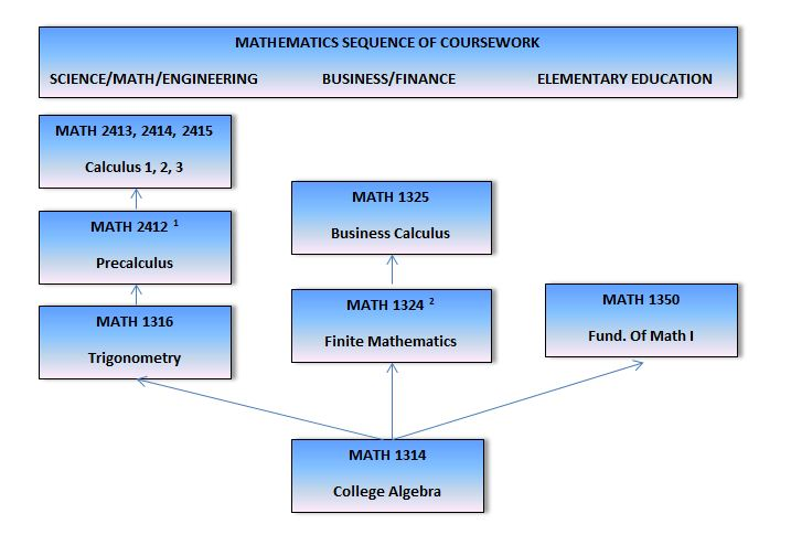 Mathematics coursework help
